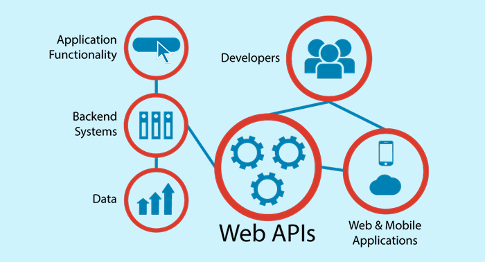 What is an API? How it works? | Thoughtwave Software and